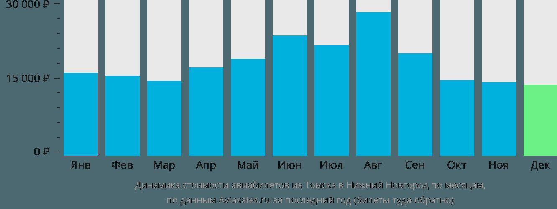 Динамика стоимости авиабилетов из Томска в Нижний Новгород по месяцам
