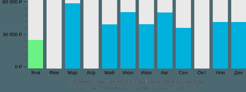 Динамика стоимости авиабилетов из Томска в Женеву по месяцам
