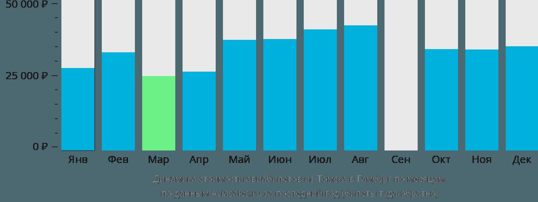Динамика стоимости авиабилетов из Томска в Гамбург по месяцам
