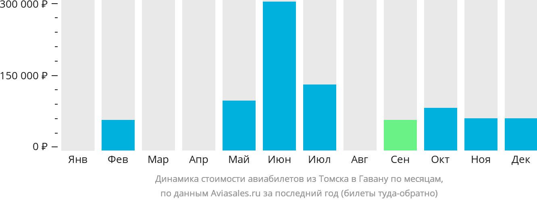 Динамика стоимости авиабилетов из Томска в Гавану по месяцам