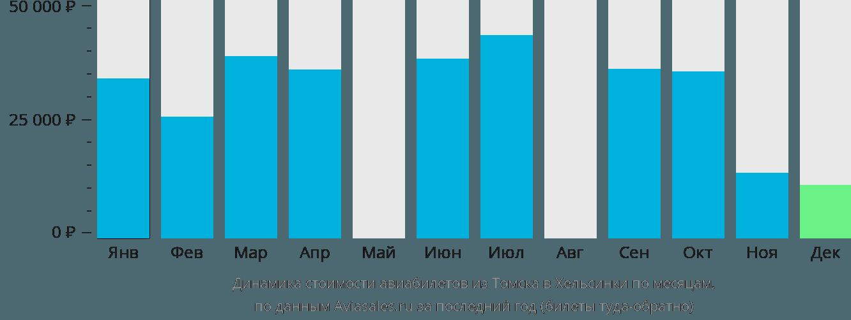 Динамика стоимости авиабилетов из Томска в Хельсинки по месяцам