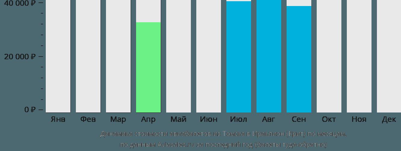 Динамика стоимости авиабилетов из Томска в Ираклион (Крит) по месяцам