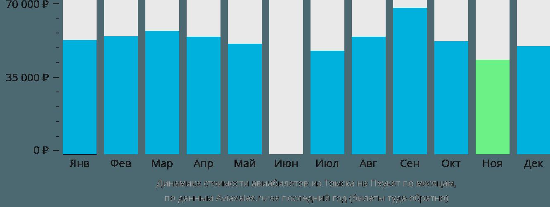 Динамика стоимости авиабилетов из Томска на Пхукет по месяцам