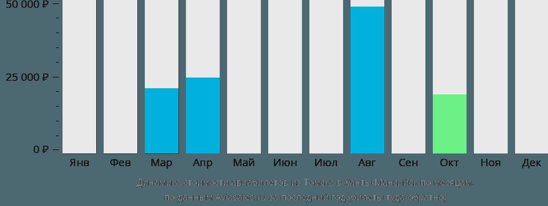 Динамика стоимости авиабилетов из Томска в Ханты-Мансийск по месяцам