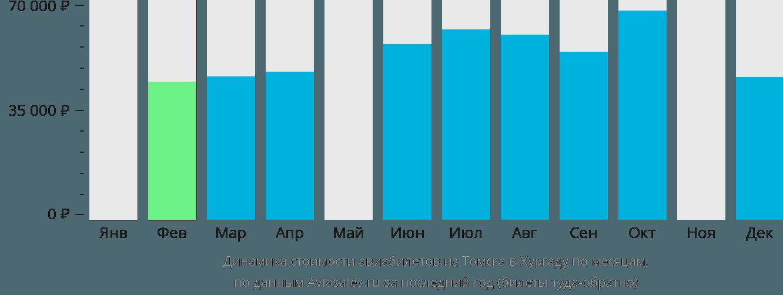 Динамика стоимости авиабилетов из Томска в Хургаду по месяцам