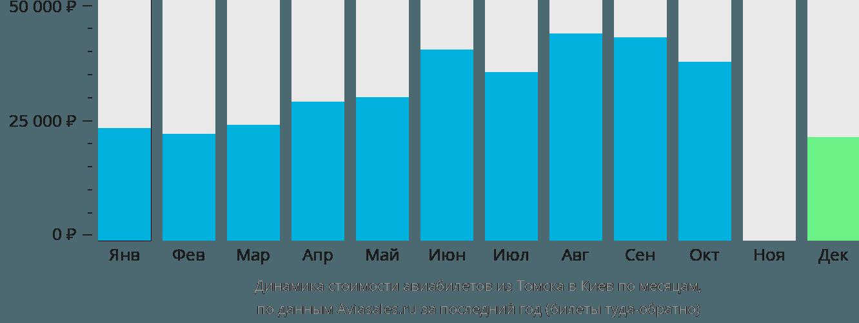 Динамика стоимости авиабилетов из Томска в Киев по месяцам