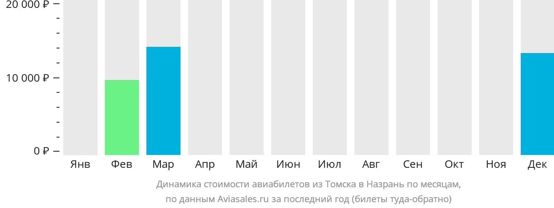 Динамика стоимости авиабилетов из Томска в Назрань по месяцам