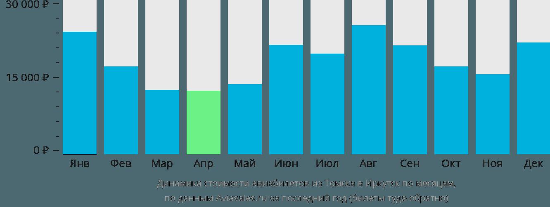 Динамика стоимости авиабилетов из Томска в Иркутск по месяцам