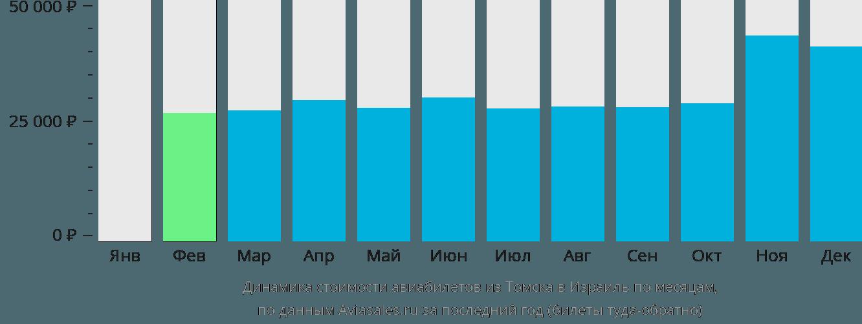 Динамика стоимости авиабилетов из Томска в Израиль по месяцам