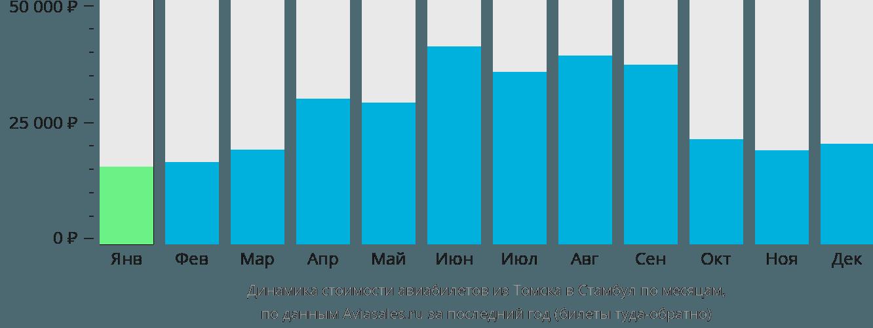 Динамика стоимости авиабилетов из Томска в Стамбул по месяцам