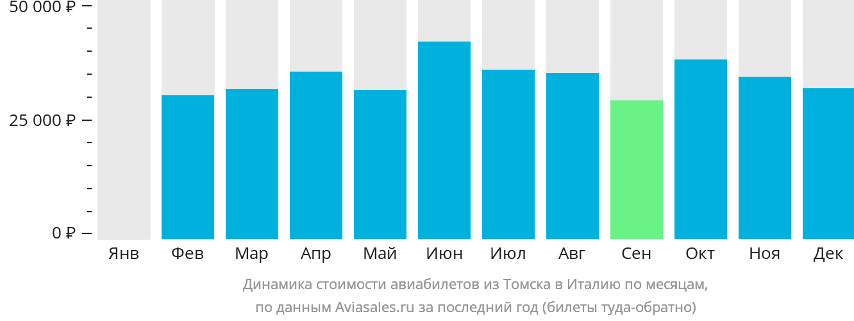 Динамика стоимости авиабилетов из Томска в Италию по месяцам