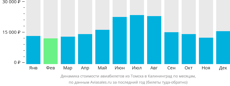 Динамика стоимости авиабилетов из Томска в Калининград по месяцам
