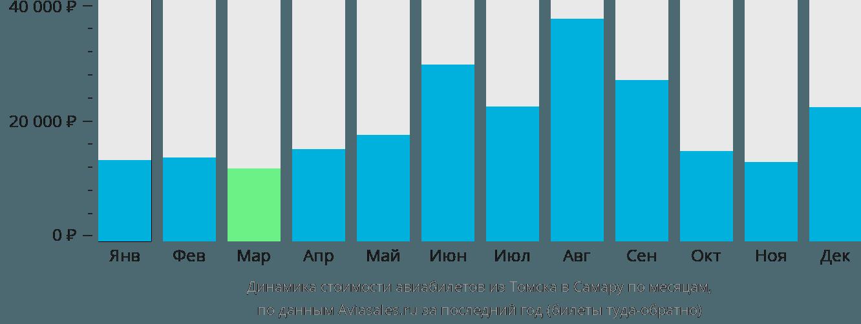 Динамика стоимости авиабилетов из Томска в Самару по месяцам