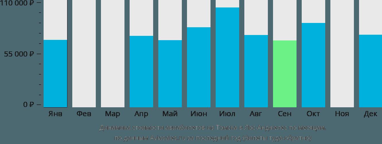 Динамика стоимости авиабилетов из Томска в Лос-Анджелес по месяцам