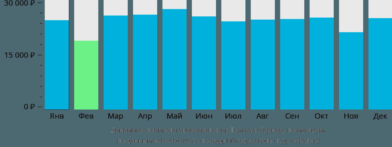 Динамика стоимости авиабилетов из Томска в Ларнаку по месяцам