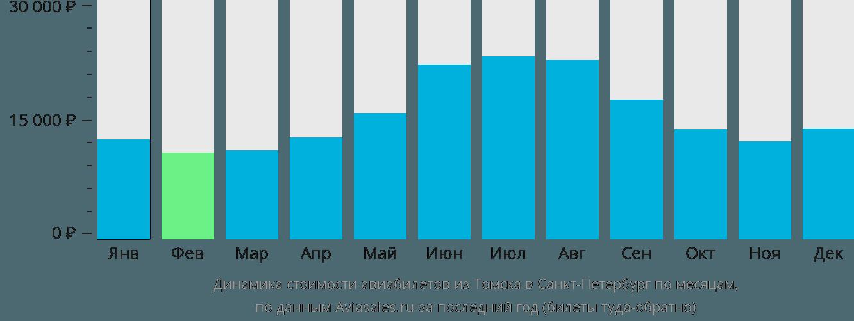 Динамика стоимости авиабилетов из Томска в Санкт-Петербург по месяцам