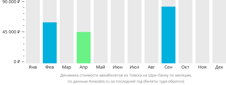 Динамика стоимости авиабилетов из Томска на Шри-Ланку по месяцам