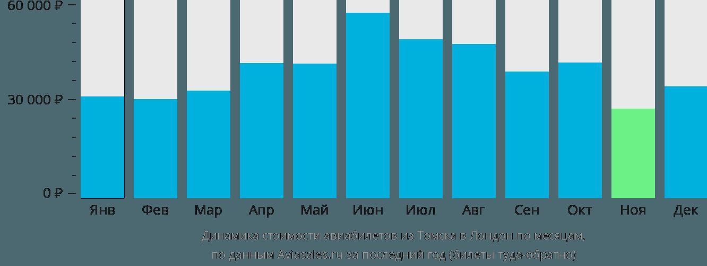 Динамика стоимости авиабилетов из Томска в Лондон по месяцам