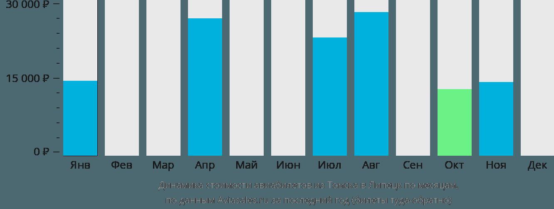 Динамика стоимости авиабилетов из Томска в Липецк по месяцам