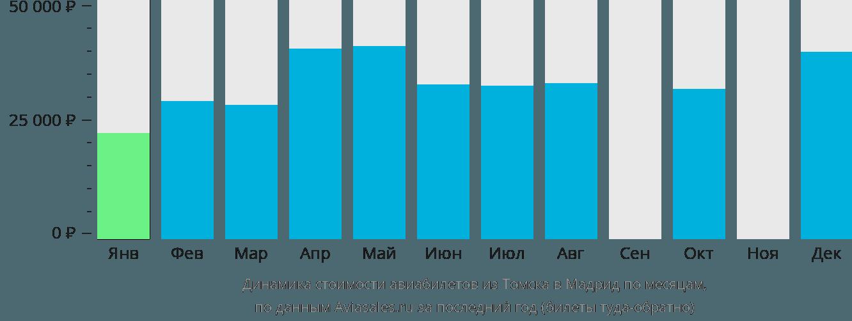 Динамика стоимости авиабилетов из Томска в Мадрид по месяцам