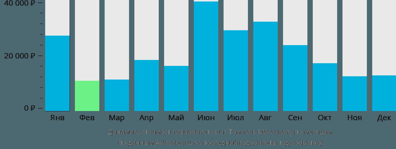 Динамика стоимости авиабилетов из Томска в Махачкалу по месяцам