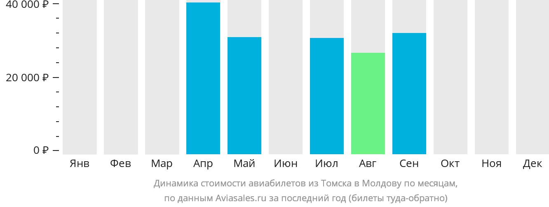 Динамика стоимости авиабилетов из Томска в Молдову по месяцам