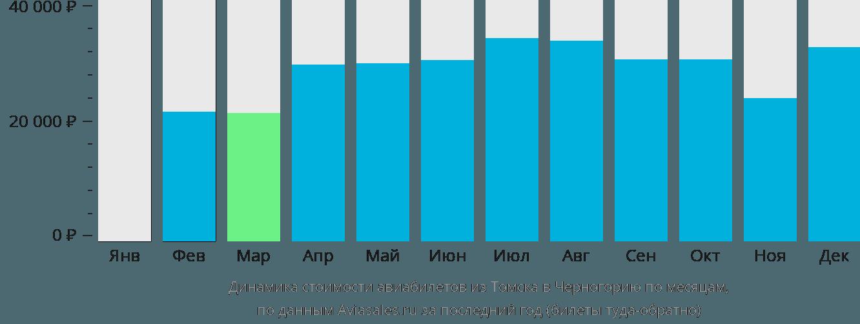 Динамика стоимости авиабилетов из Томска в Черногорию по месяцам
