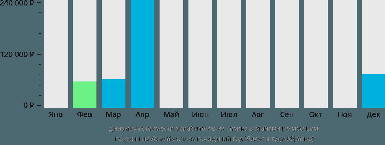 Динамика стоимости авиабилетов из Томска в Майами по месяцам
