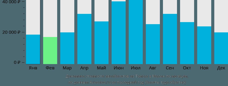 Динамика стоимости авиабилетов из Томска в Милан по месяцам