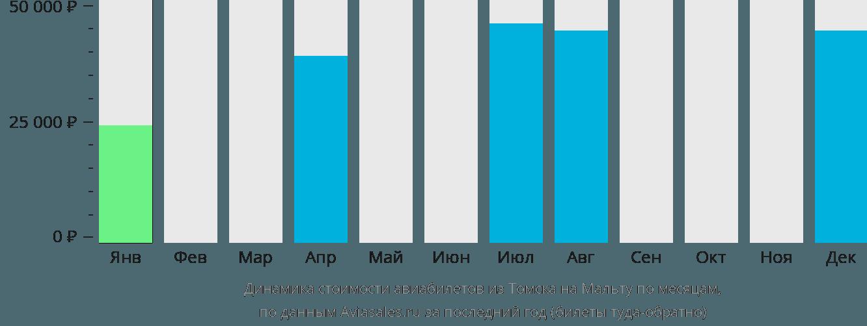 Динамика стоимости авиабилетов из Томска на Мальту по месяцам
