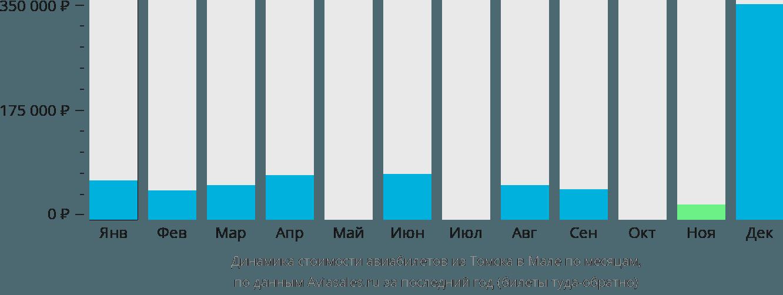 Динамика стоимости авиабилетов из Томска в Мале по месяцам