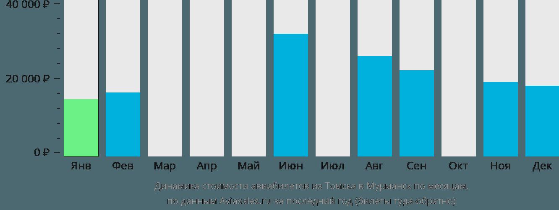 Динамика стоимости авиабилетов из Томска в Мурманск по месяцам