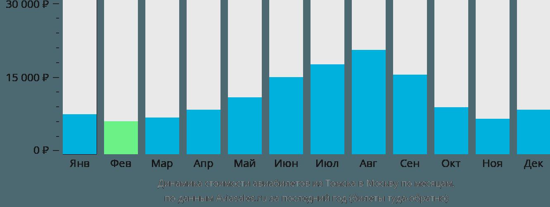 Динамика стоимости авиабилетов из Томска в Москву по месяцам