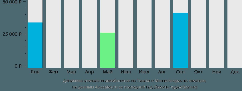 Динамика стоимости авиабилетов из Томска в Магнитогорск по месяцам