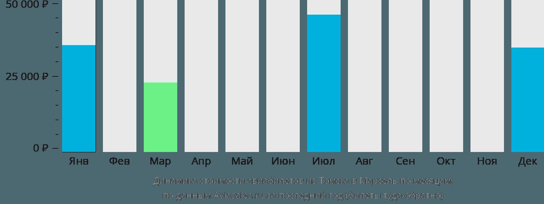 Динамика стоимости авиабилетов из Томска в Марсель по месяцам