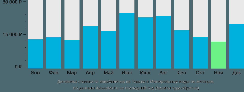 Динамика стоимости авиабилетов из Томска в Минеральные воды по месяцам