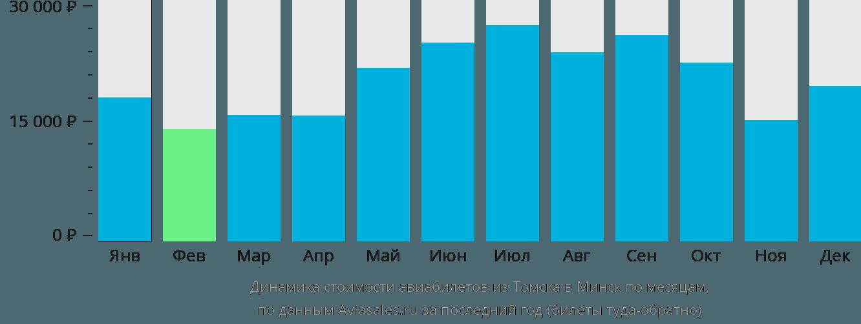 Динамика стоимости авиабилетов из Томска в Минск по месяцам
