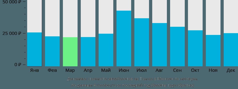 Динамика стоимости авиабилетов из Томска в Мюнхен по месяцам