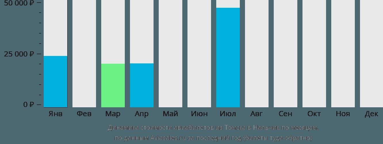 Динамика стоимости авиабилетов из Томска в Нальчик по месяцам