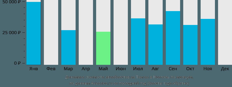 Динамика стоимости авиабилетов из Томска в Неаполь по месяцам
