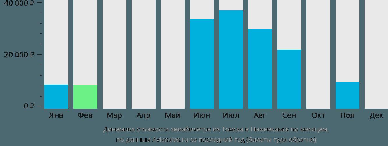 Динамика стоимости авиабилетов из Томска в Нижнекамск по месяцам