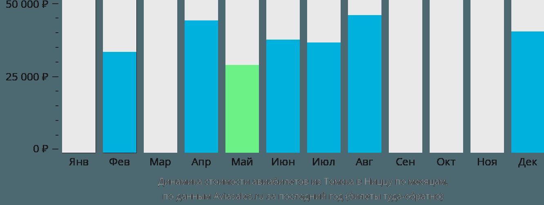 Динамика стоимости авиабилетов из Томска в Ниццу по месяцам