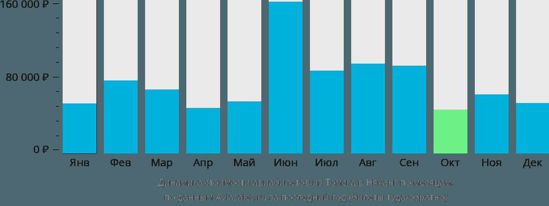 Динамика стоимости авиабилетов из Томска в Нячанг по месяцам