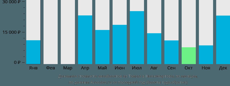 Динамика стоимости авиабилетов из Томска в Нижневартовск по месяцам