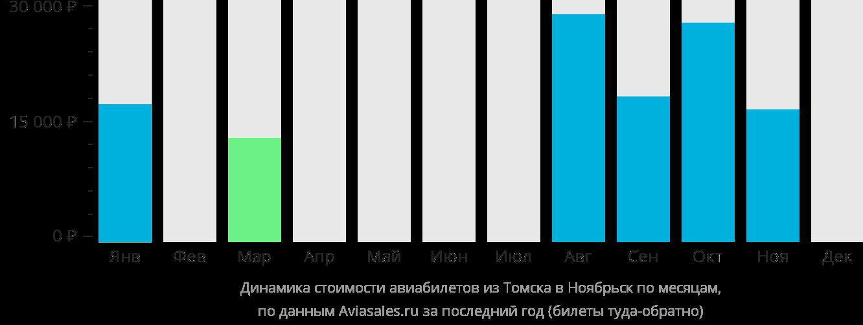 Динамика стоимости авиабилетов из Томска в Ноябрьск по месяцам