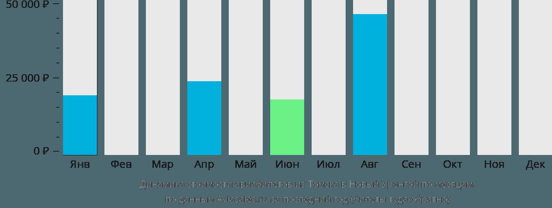 Динамика стоимости авиабилетов из Томска в Новый Уренгой по месяцам