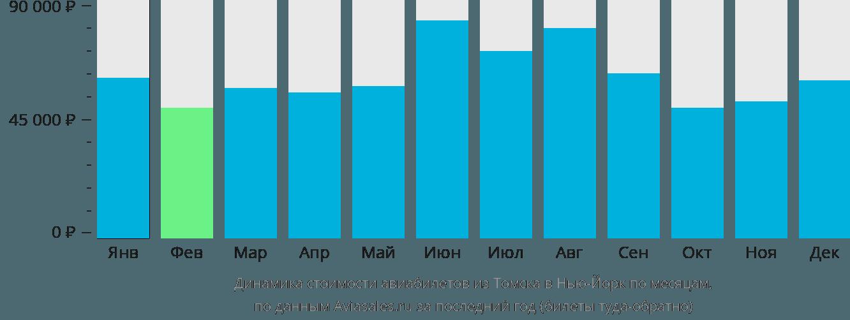 Динамика стоимости авиабилетов из Томска в Нью-Йорк по месяцам