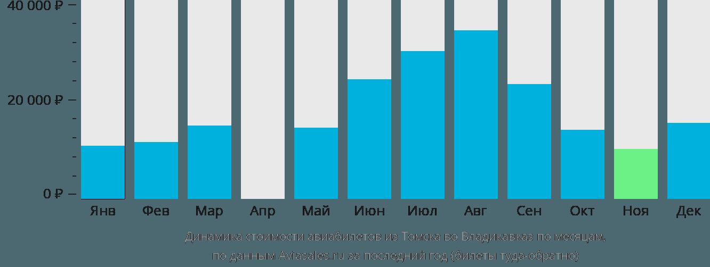 Динамика стоимости авиабилетов из Томска во Владикавказ по месяцам
