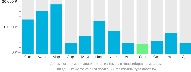 Динамика стоимости авиабилетов из Томска в Новосибирск по месяцам