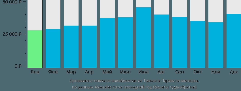 Динамика стоимости авиабилетов из Томска в Париж по месяцам